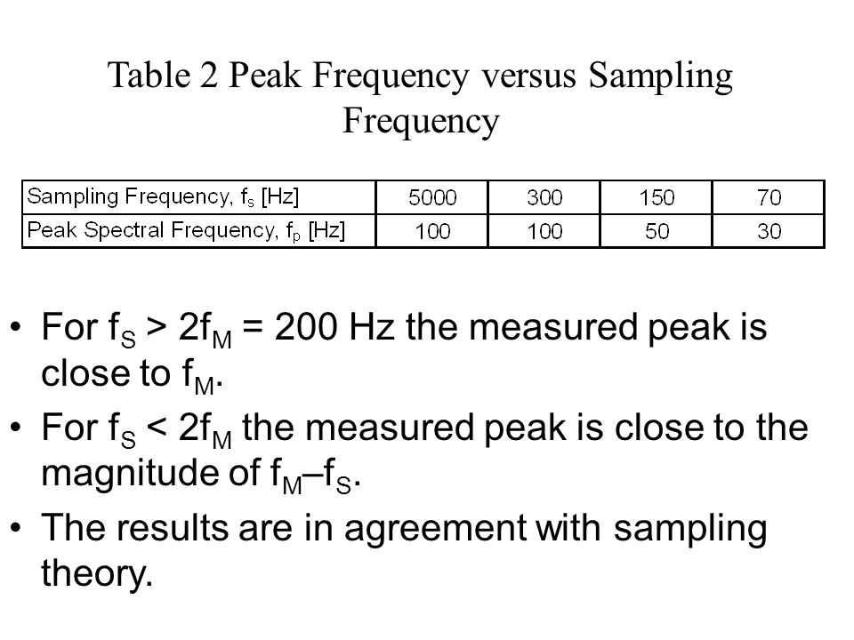 Table 2 Peak Frequency versus Sampling Frequency
