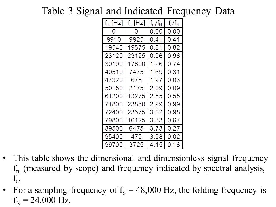 Table 3 Signal and Indicated Frequency Data