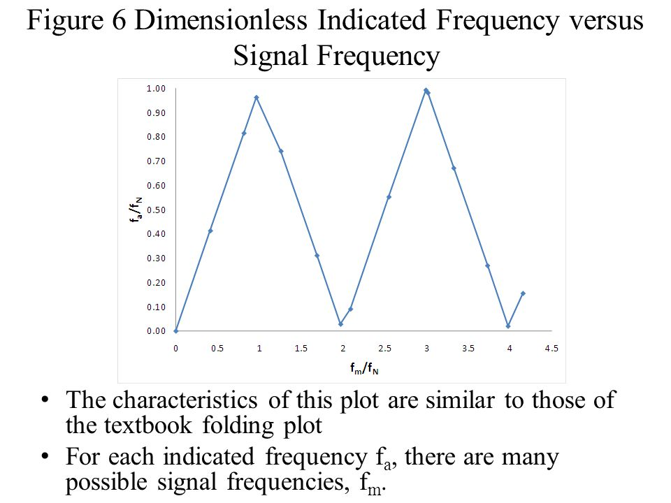 Figure 6 Dimensionless Indicated Frequency versus Signal Frequency
