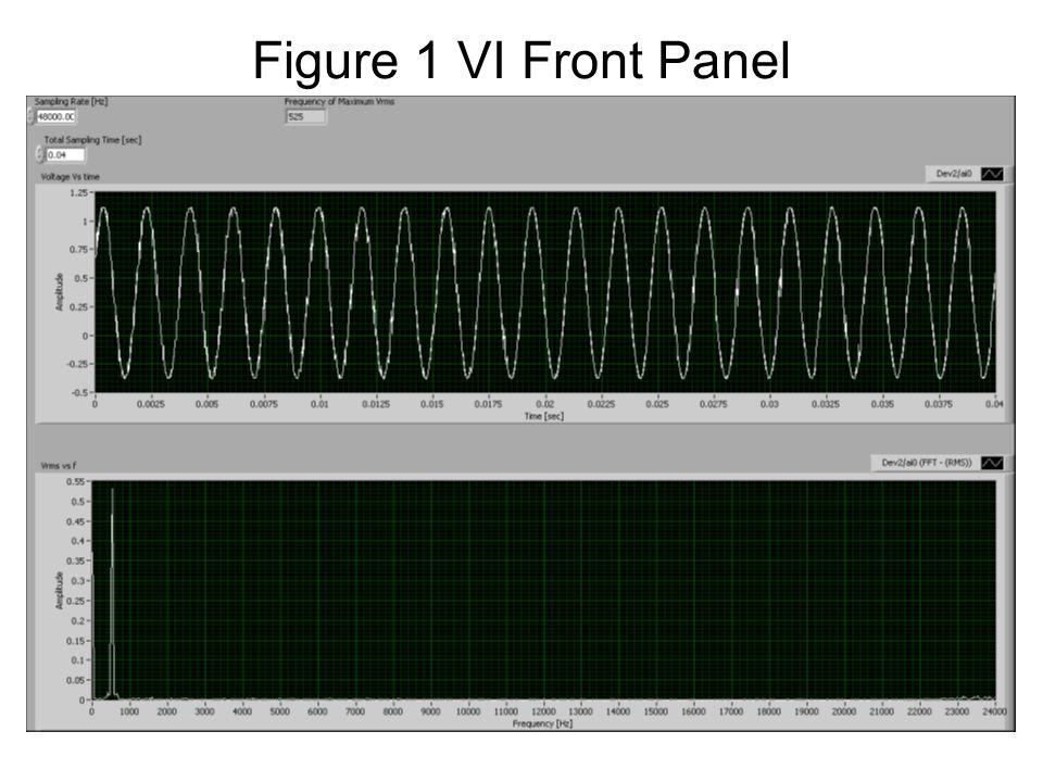Figure 1 VI Front Panel