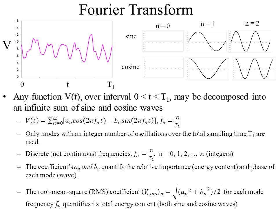 Fourier Transform n = 0. n = 1. n = 2. sine. cosine. V. 0 t T1.