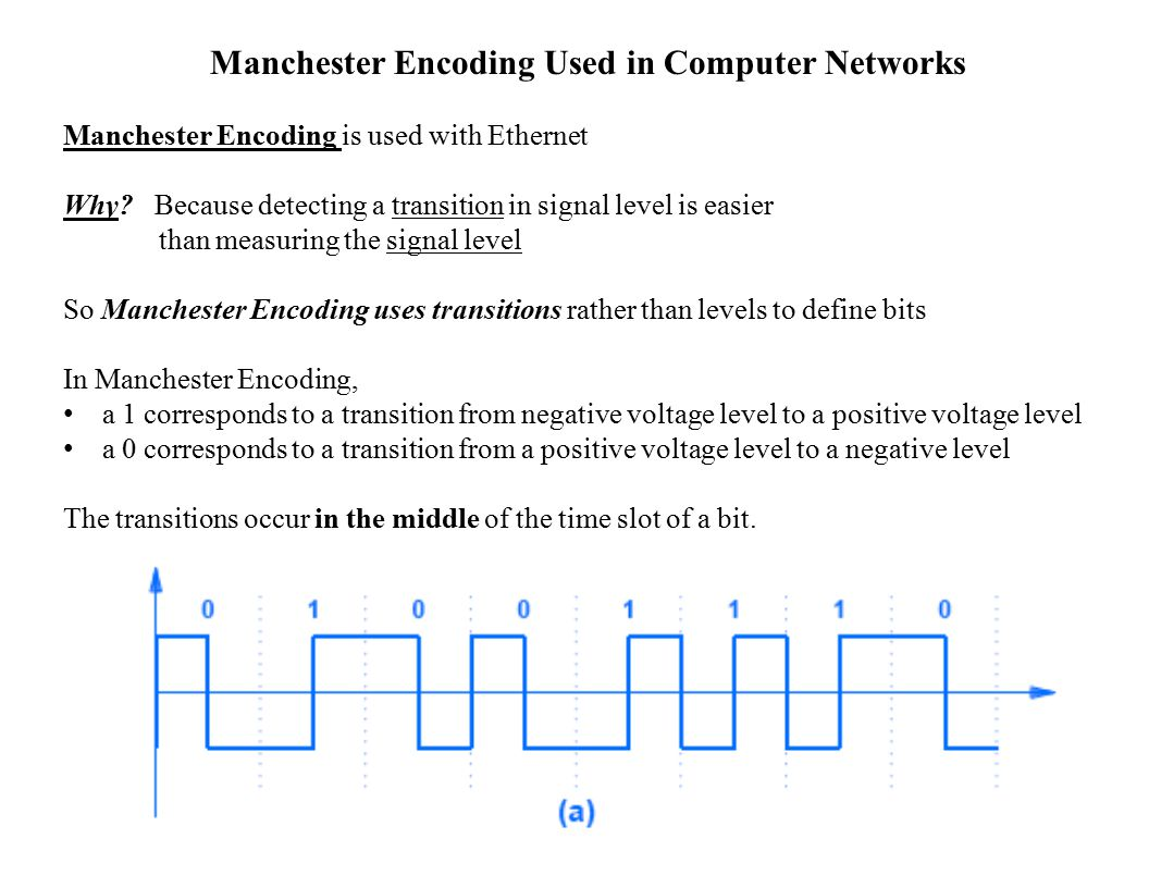 Manchester Encoding Used in Computer Networks