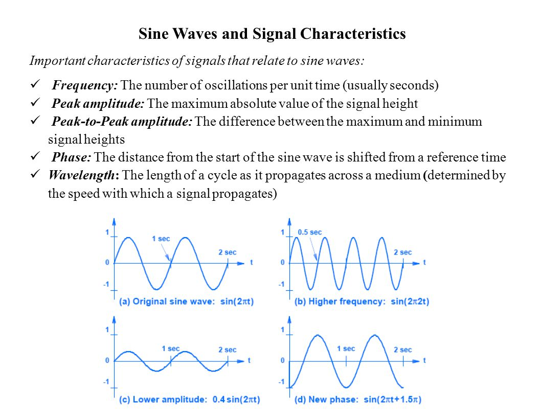 Sine Waves and Signal Characteristics