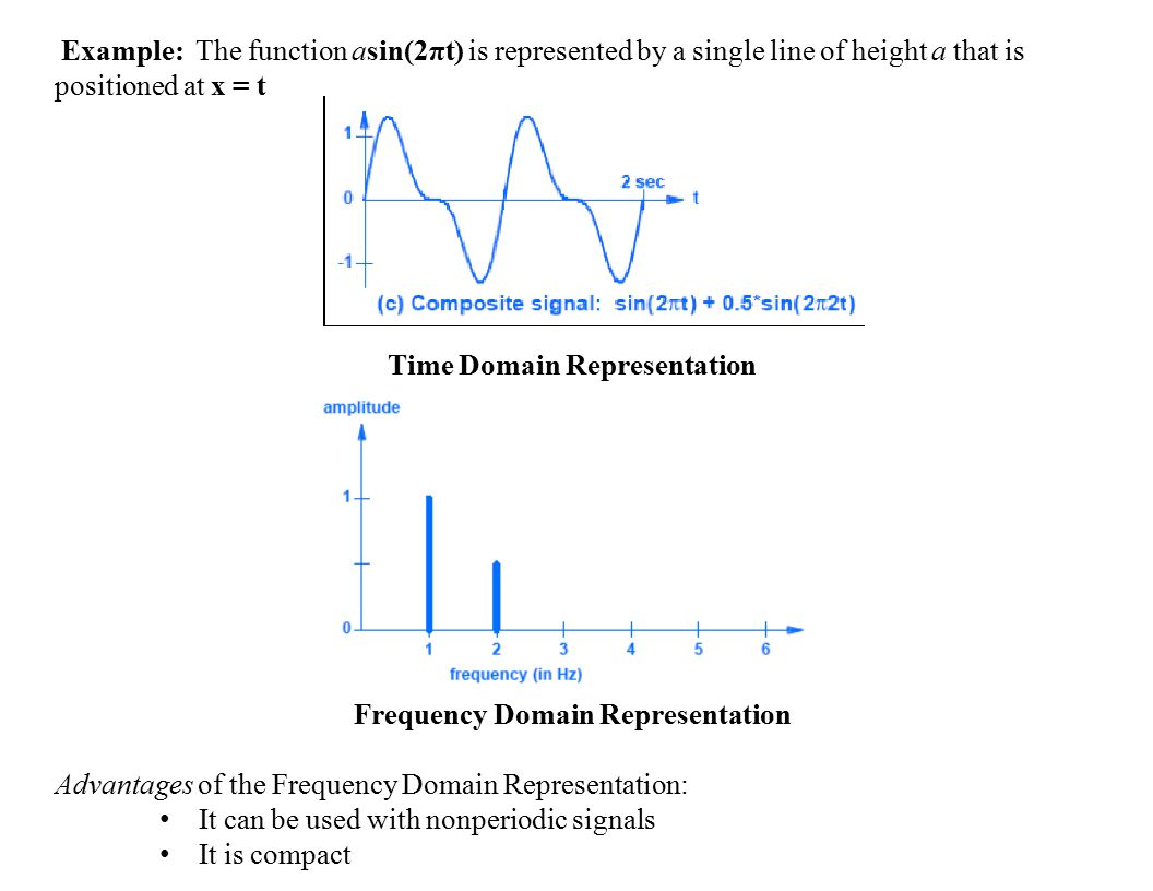 Time Domain Representation Frequency Domain Representation