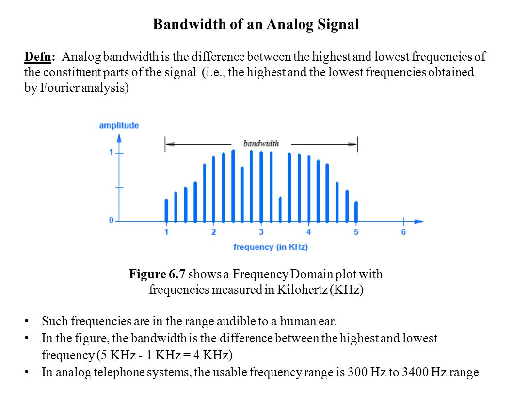 Bandwidth of an Analog Signal
