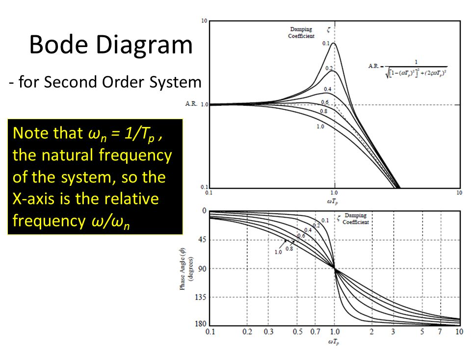Bode Diagram - for Second Order System