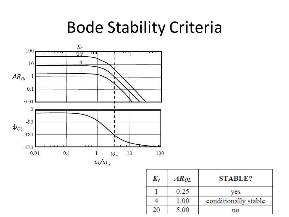 Bode Stability Criteria