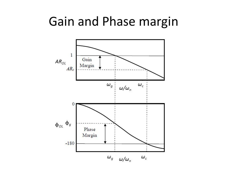 Gain and Phase margin AROL ωg ωc ωc ω/ωn φg φOL ωg ωc ω/ωn
