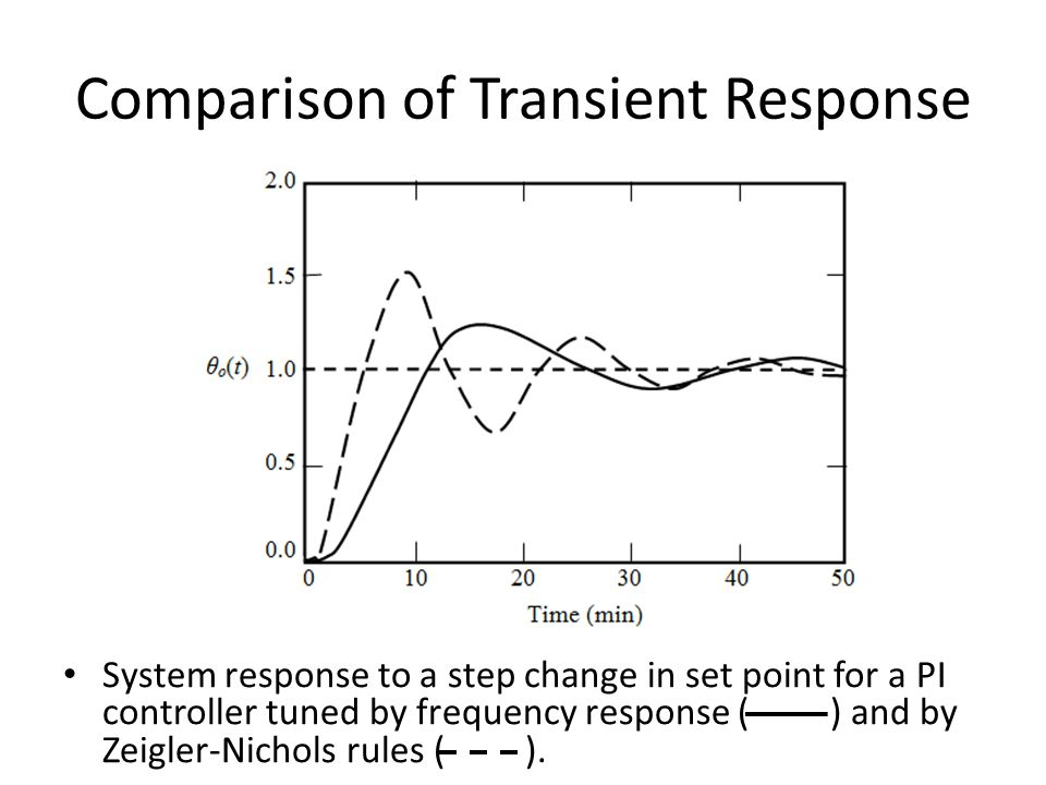 Comparison of Transient Response