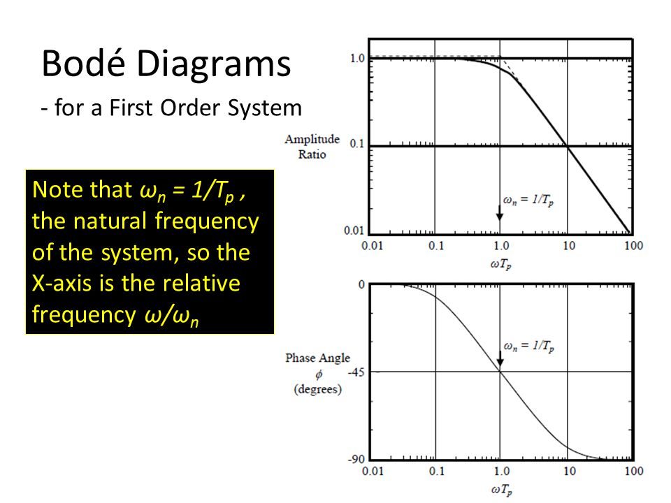Bodé Diagrams - for a First Order System