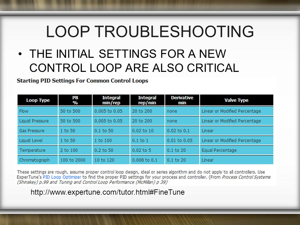 LOOP TROUBLESHOOTING THE INITIAL SETTINGS FOR A NEW CONTROL LOOP ARE ALSO CRITICAL.