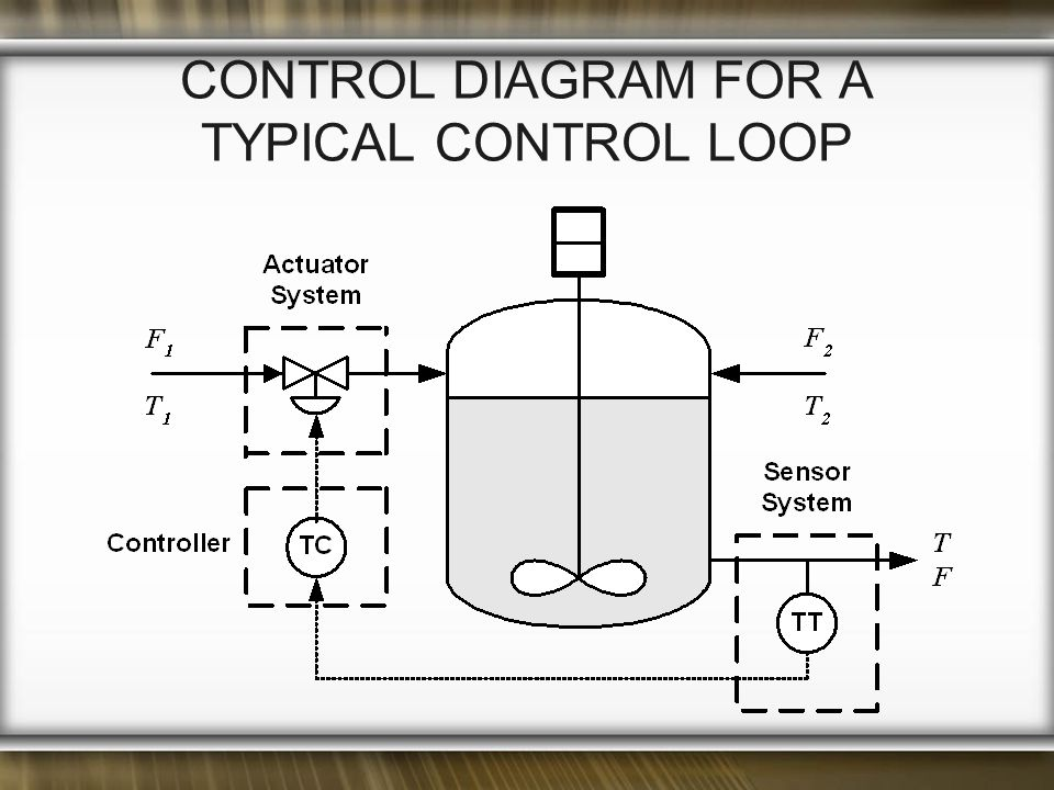 Control Diagram for a Typical Control Loop