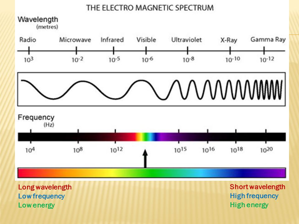 Long wavelength Low frequency Low energy Short wavelength High frequency High energy