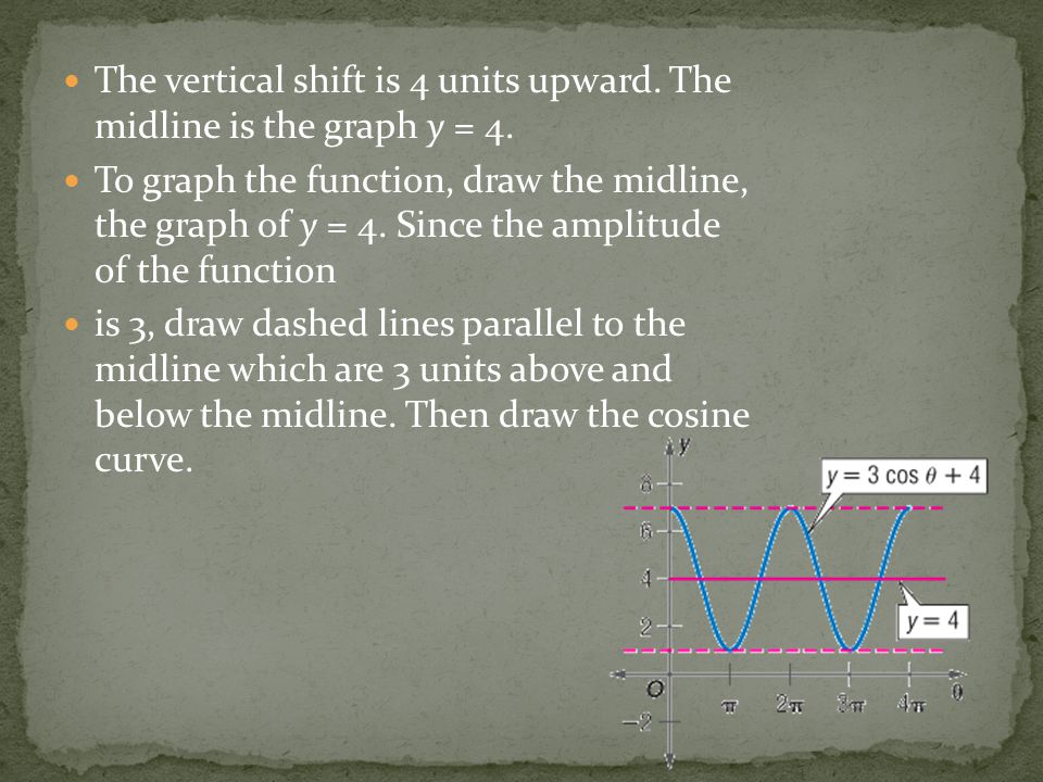 The vertical shift is 4 units upward. The midline is the graph y = 4.