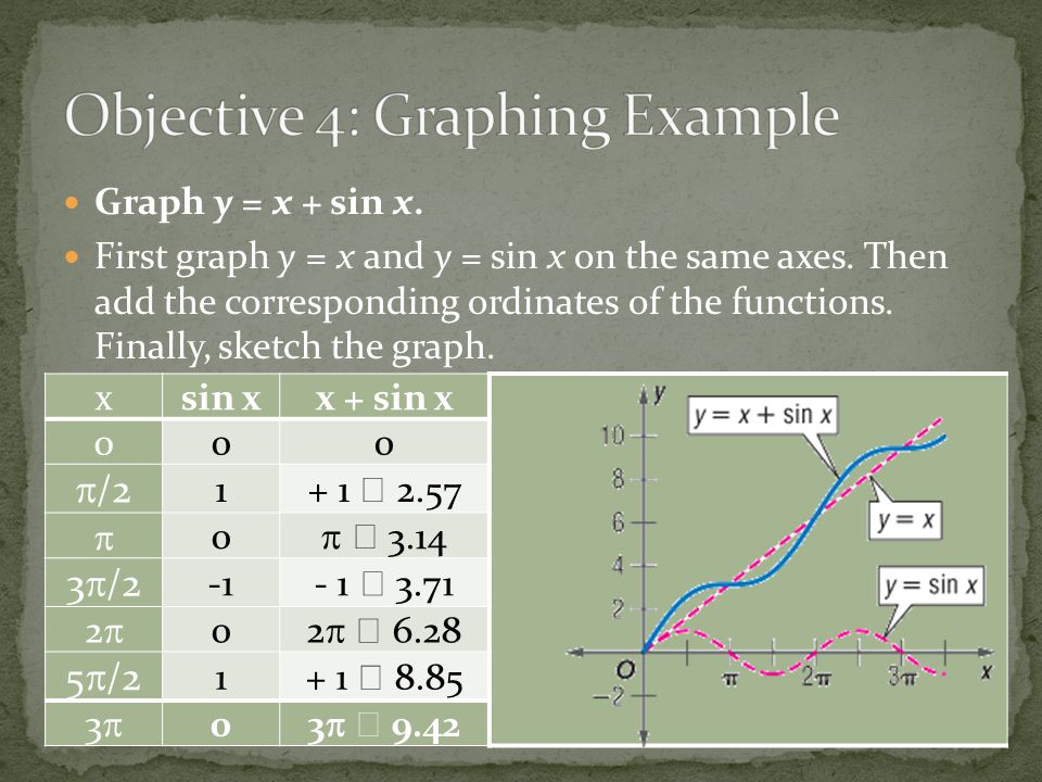 Objective 4: Graphing Example