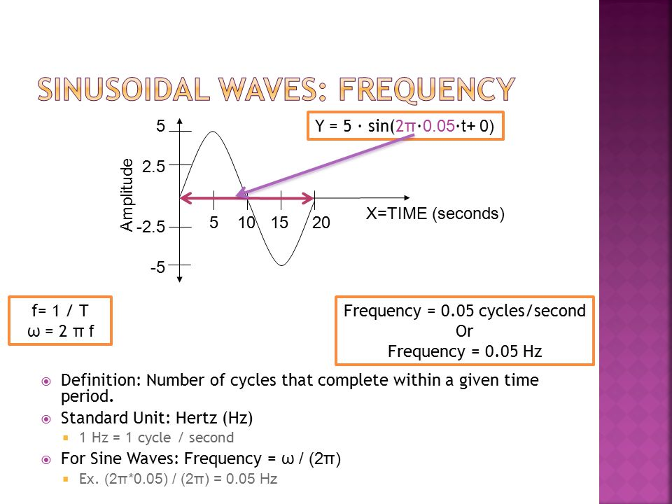 Sinusoidal Waves: Frequency