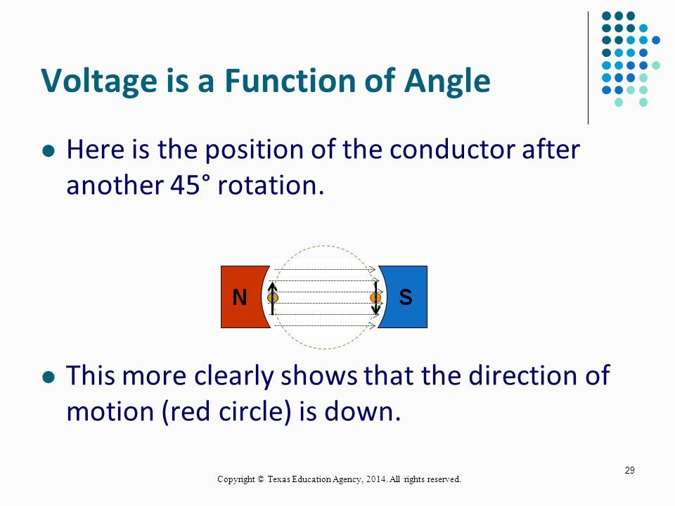 Voltage is a Function of Angle