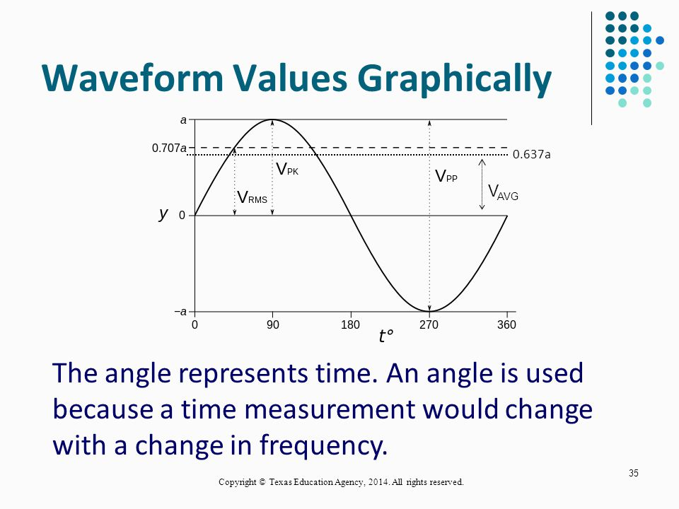 Waveform Values Graphically