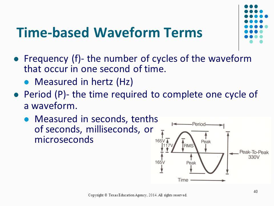 Time-based Waveform Terms