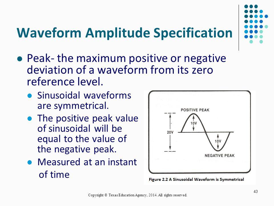 Waveform Amplitude Specification