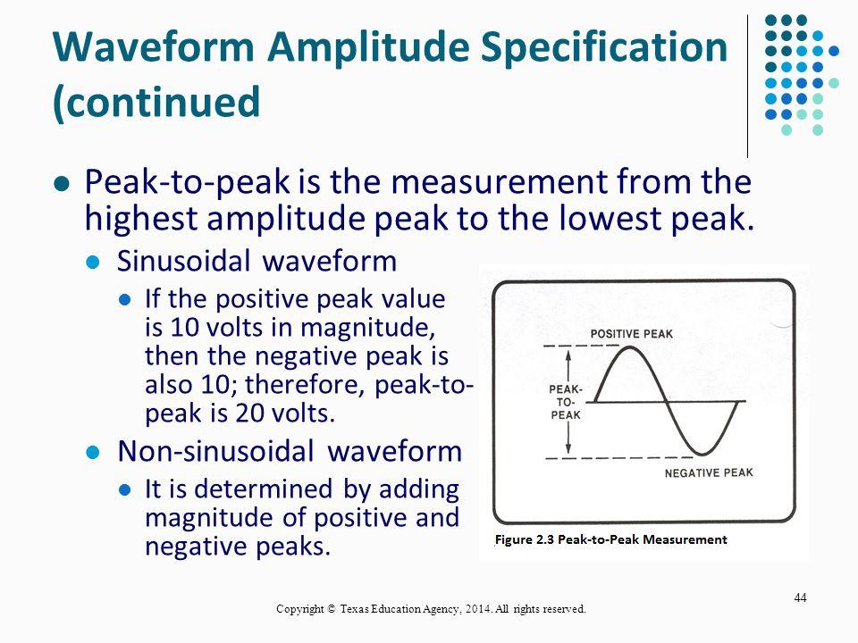 Waveform Amplitude Specification (continued