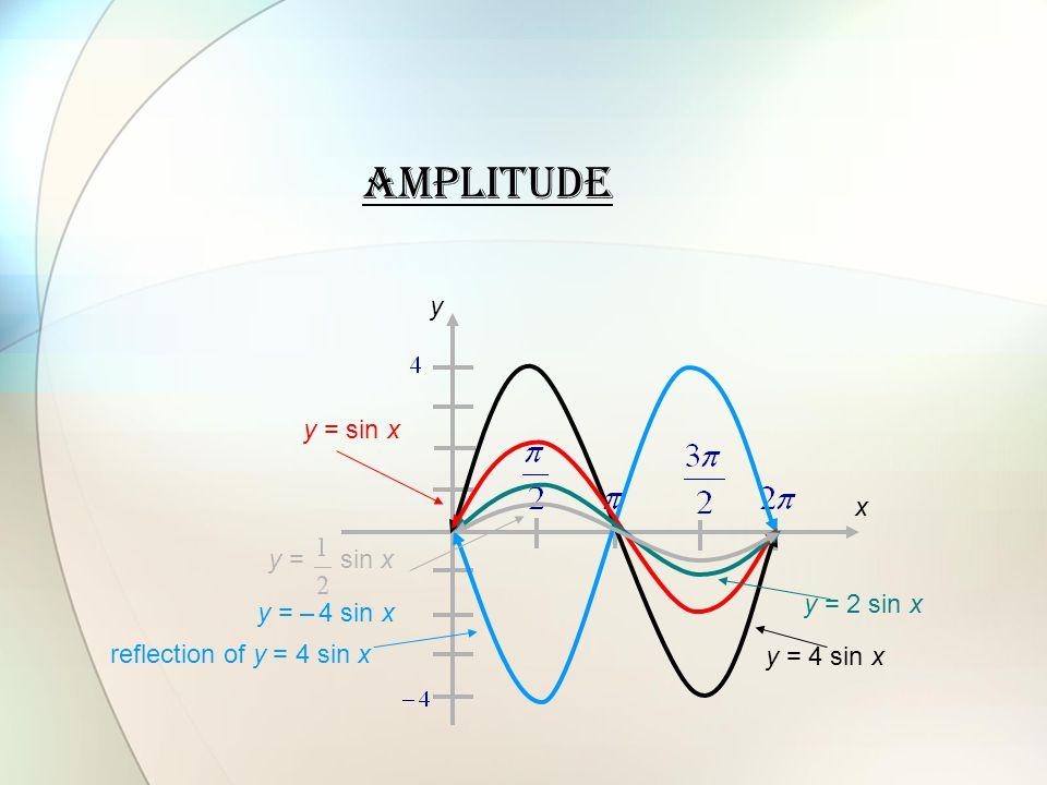 Amplitude y y = sin x x y = sin x y = 2 sin x y = – 4 sin x