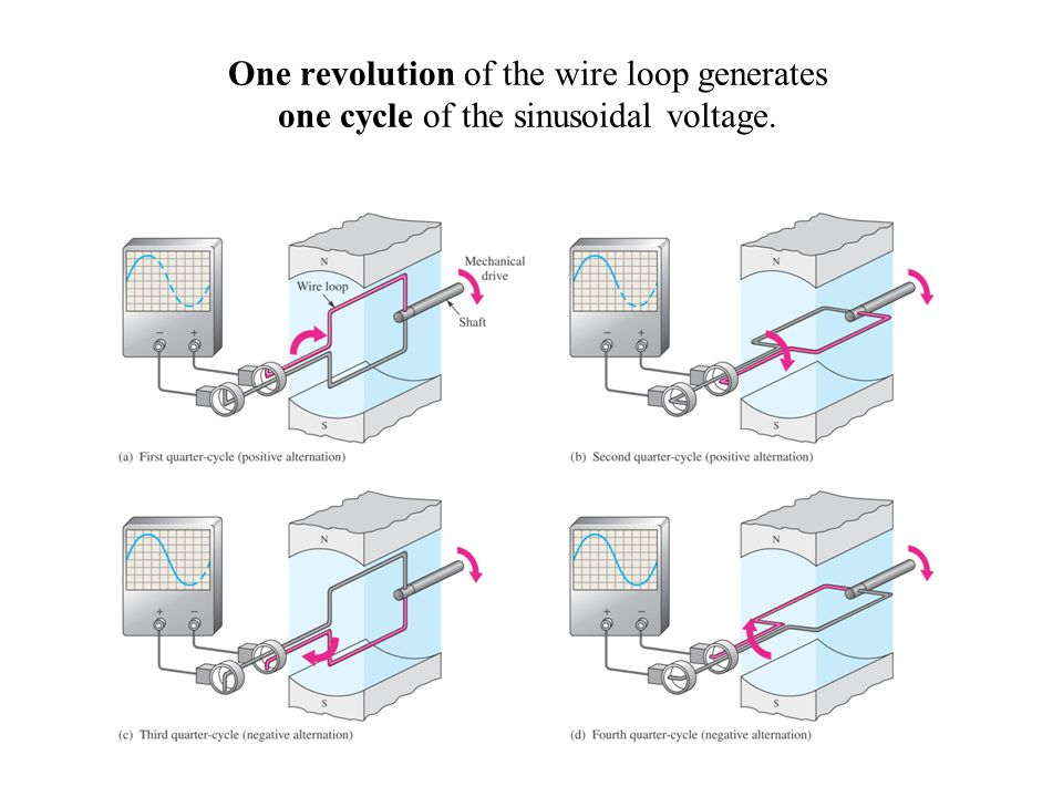 One revolution of the wire loop generates one cycle of the sinusoidal voltage.