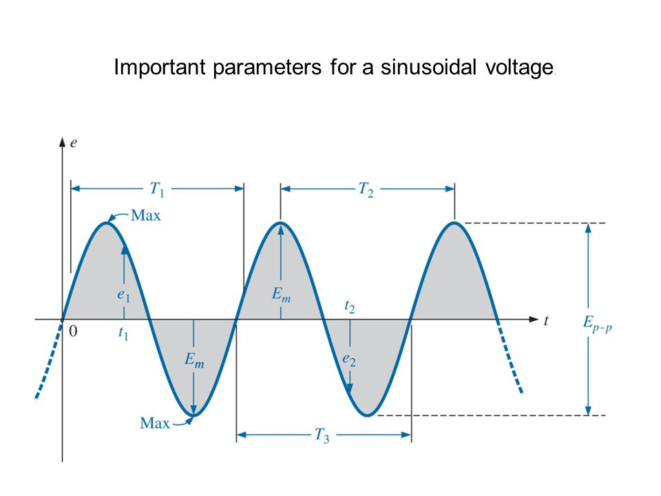 Important parameters for a sinusoidal voltage.