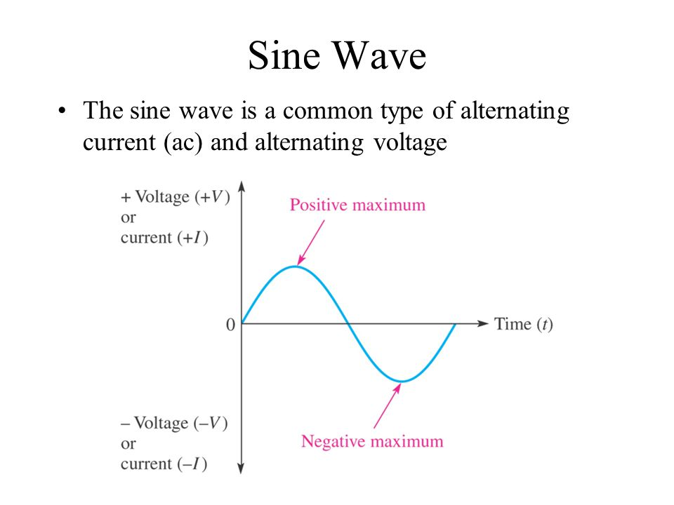 Sine Wave The sine wave is a common type of alternating current (ac) and alternating voltage