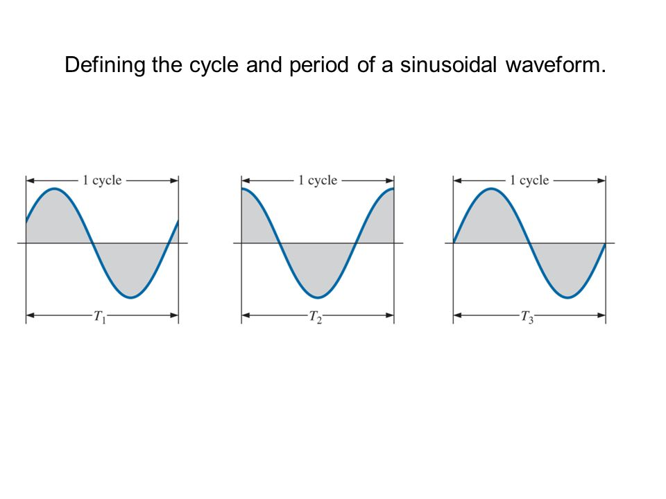 Defining the cycle and period of a sinusoidal waveform.