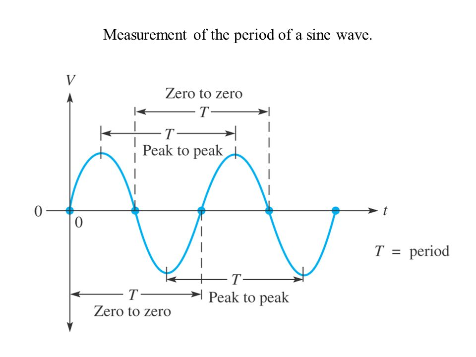 Measurement of the period of a sine wave.