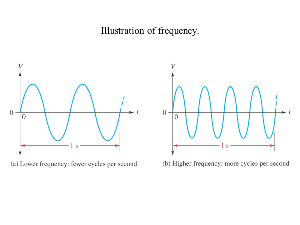 Illustration of frequency.