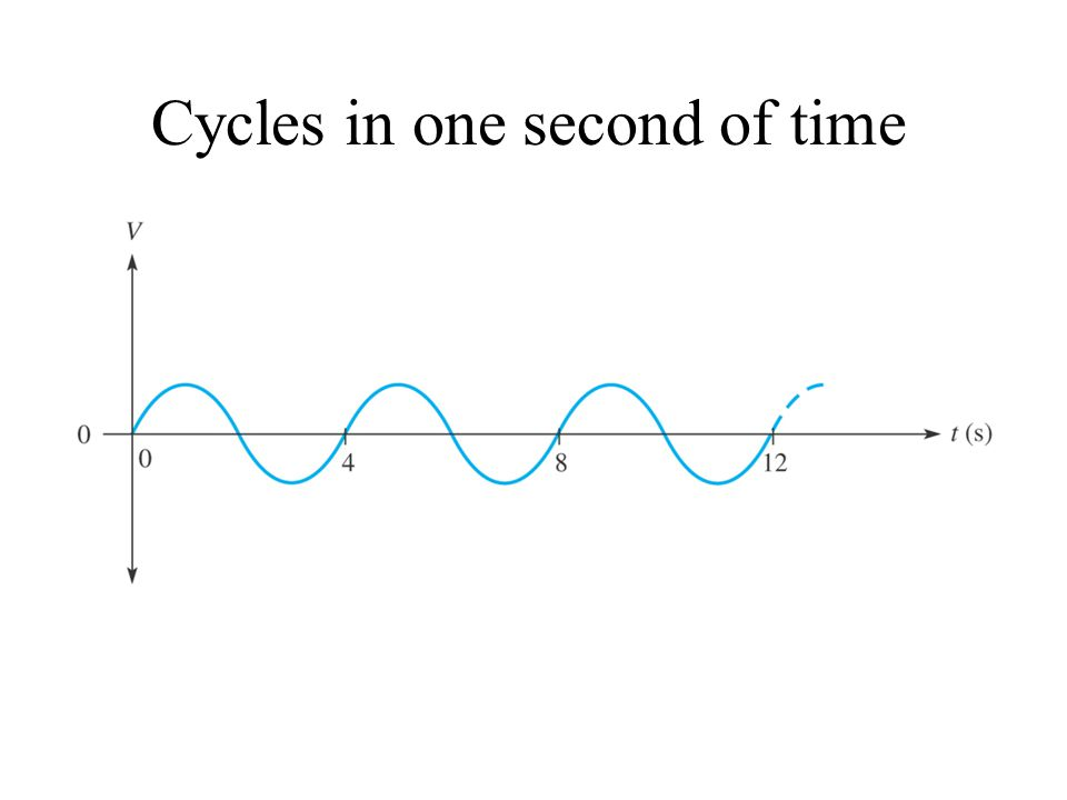 Cycles in one second of time