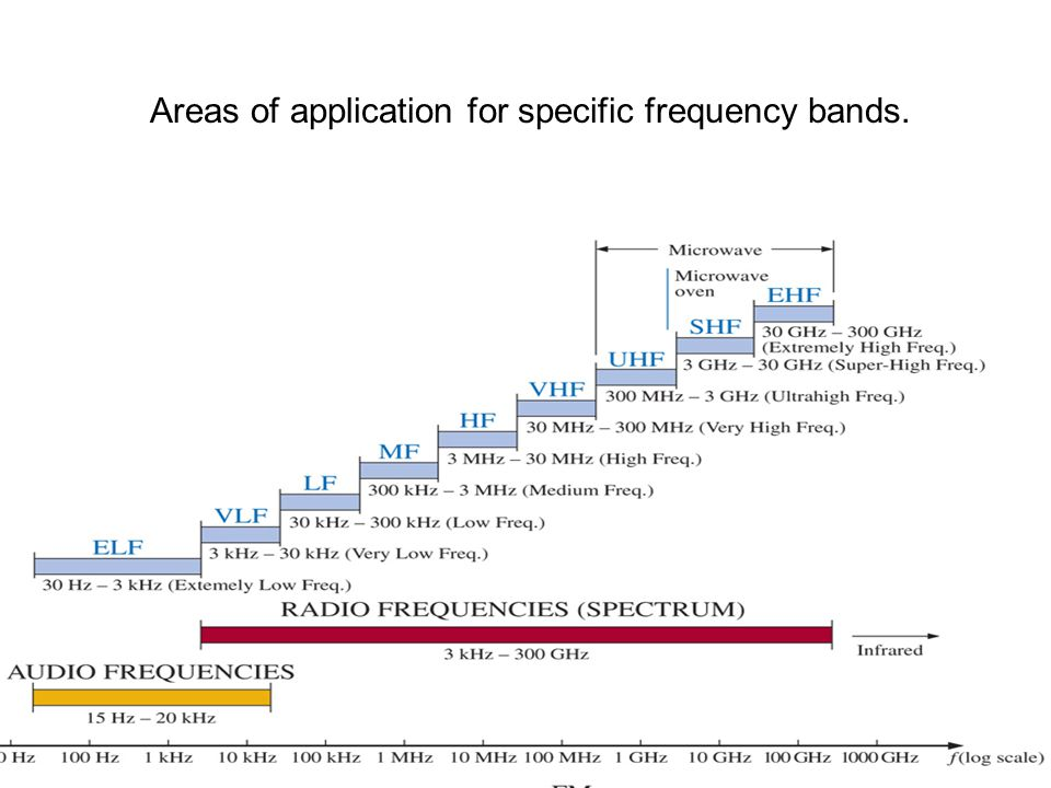 Areas of application for specific frequency bands.