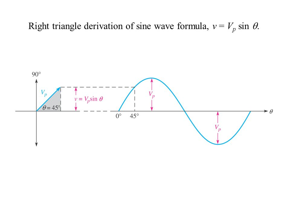 Right triangle derivation of sine wave formula, v = Vp sin .
