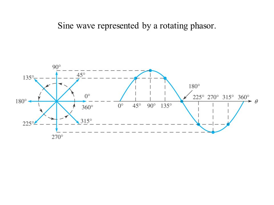 Sine wave represented by a rotating phasor.