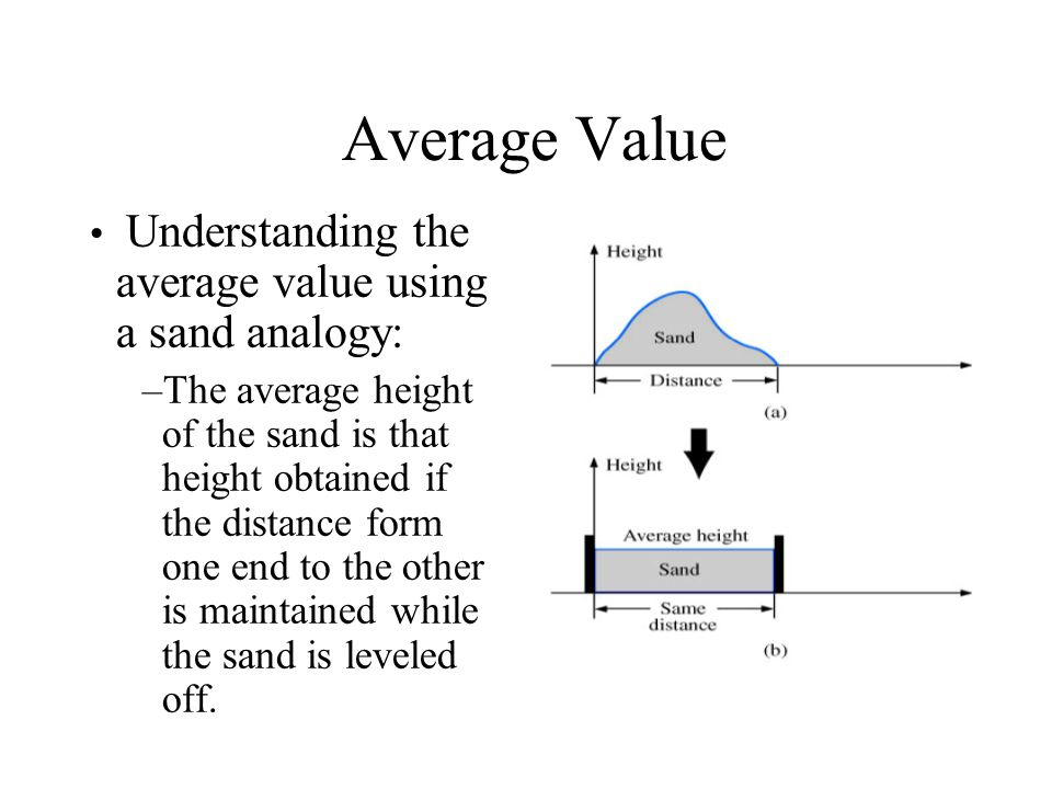 Average Value Understanding the average value using a sand analogy: