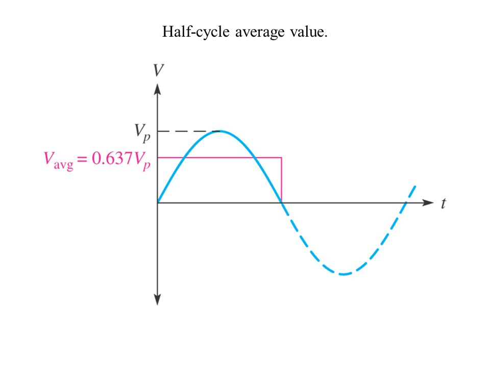 Half-cycle average value.