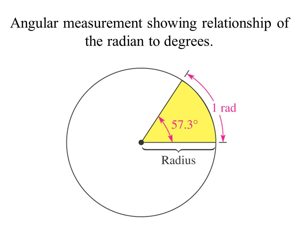 Angular measurement showing relationship of the radian to degrees.