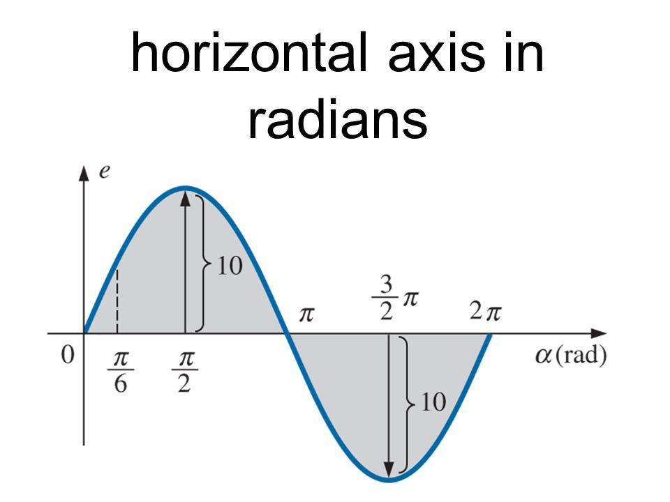 horizontal axis in radians