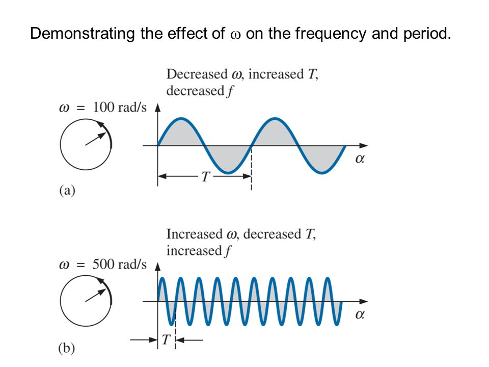Demonstrating the effect of  on the frequency and period.