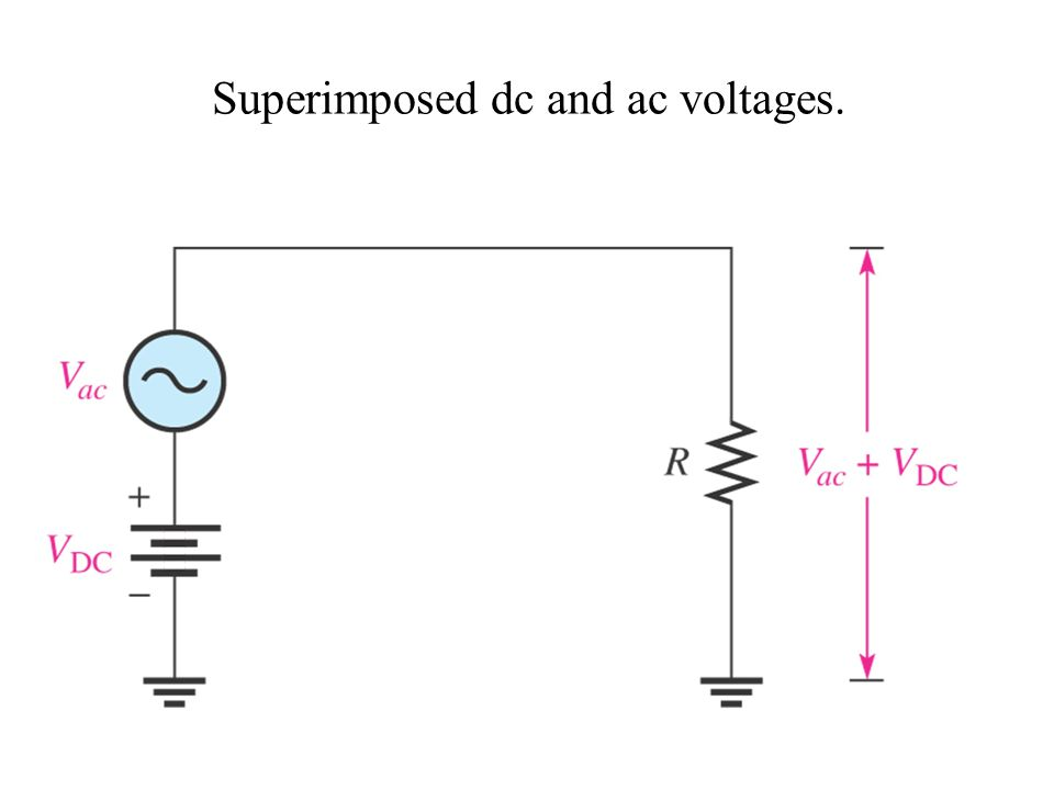 Superimposed dc and ac voltages.