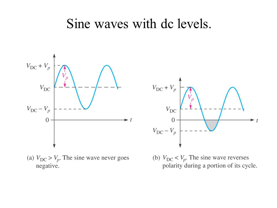 Sine waves with dc levels.