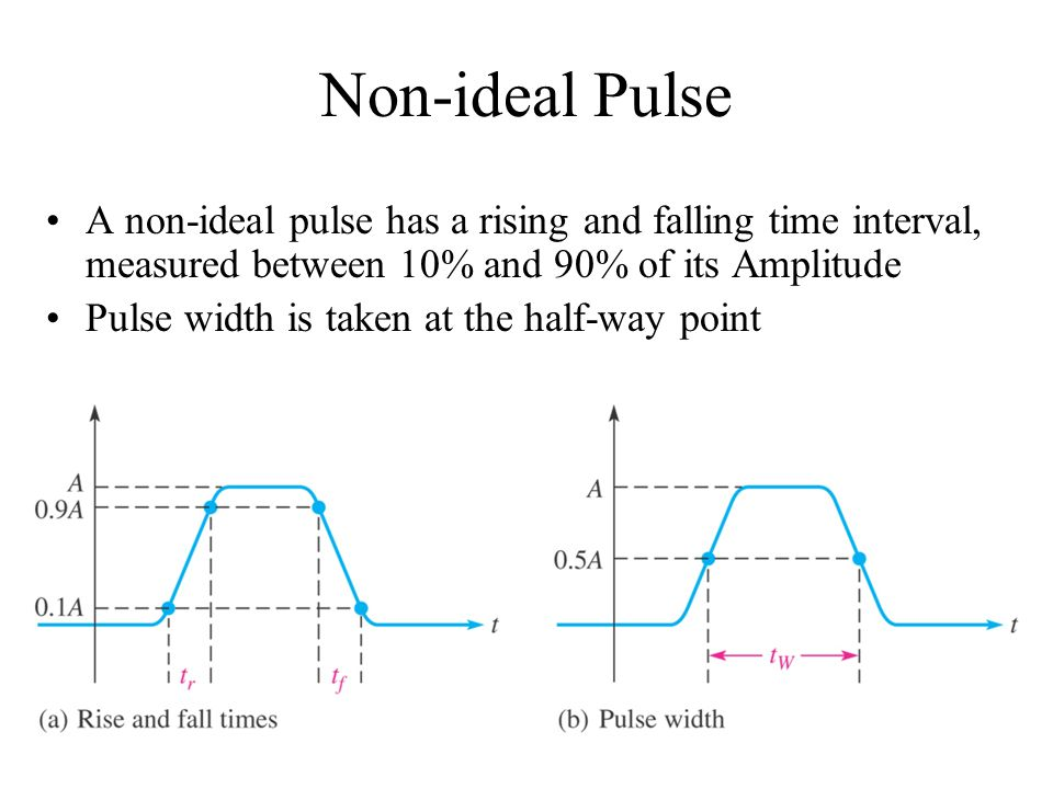 Non-ideal Pulse A non-ideal pulse has a rising and falling time interval, measured between 10% and 90% of its Amplitude.