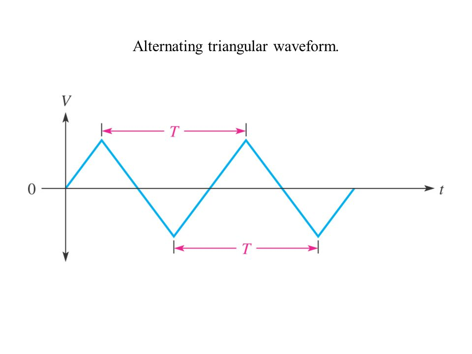 Alternating triangular waveform.