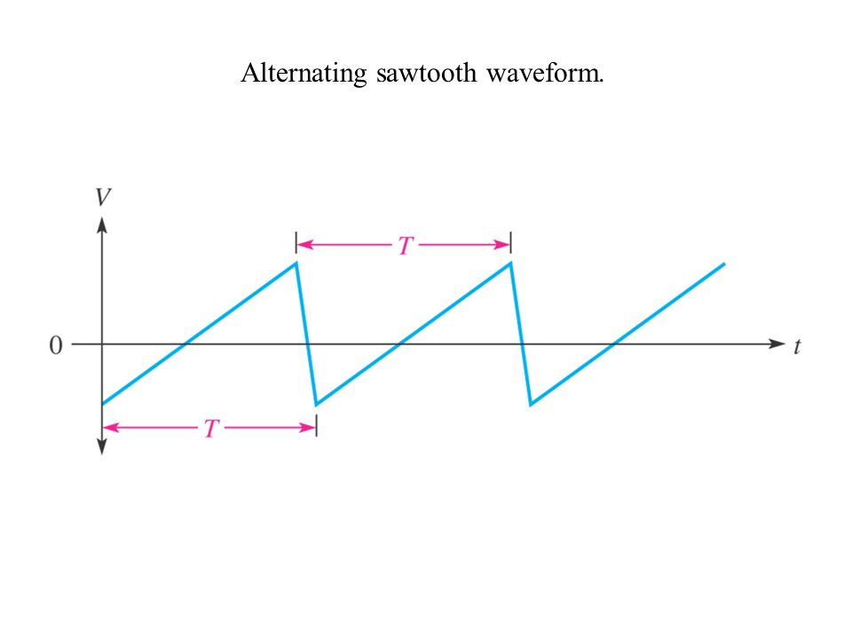 Alternating sawtooth waveform.