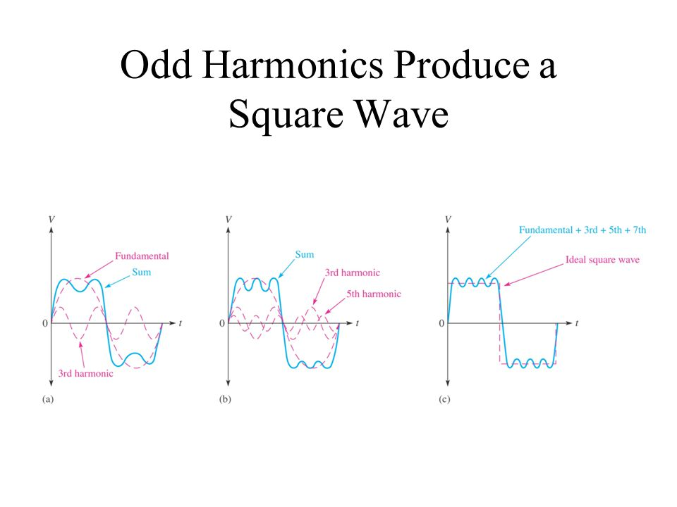 Odd Harmonics Produce a Square Wave