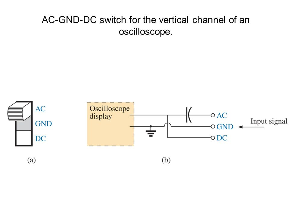 AC-GND-DC switch for the vertical channel of an oscilloscope.
