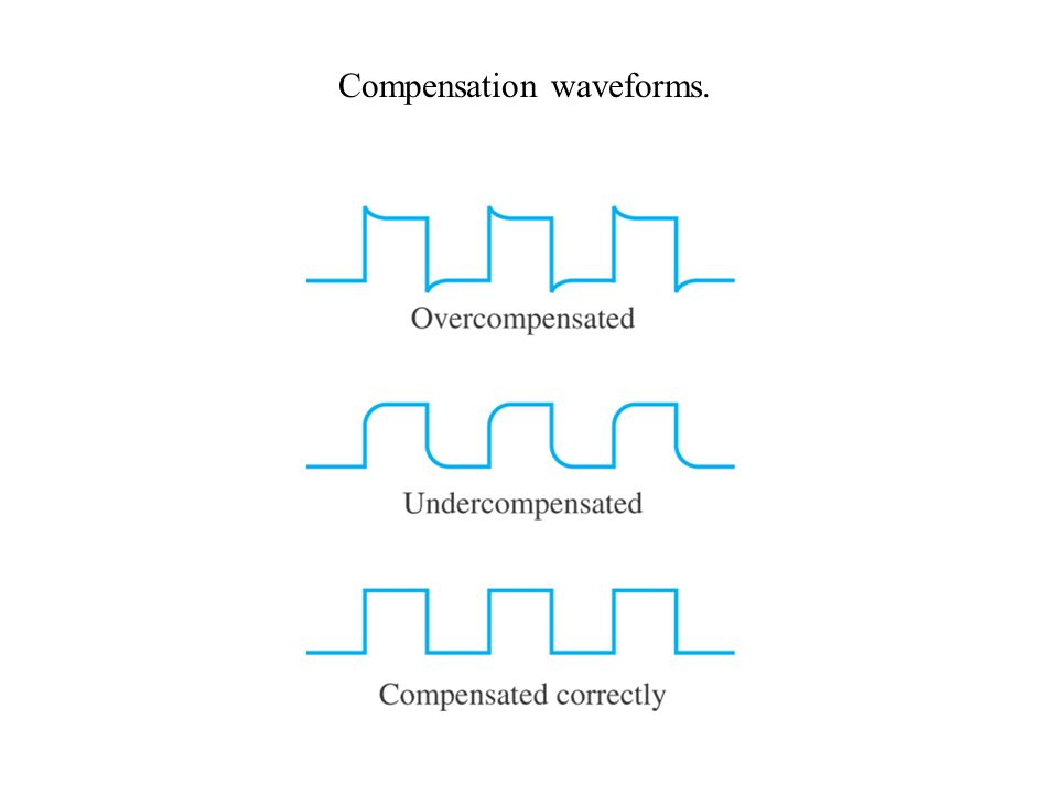 Compensation waveforms.
