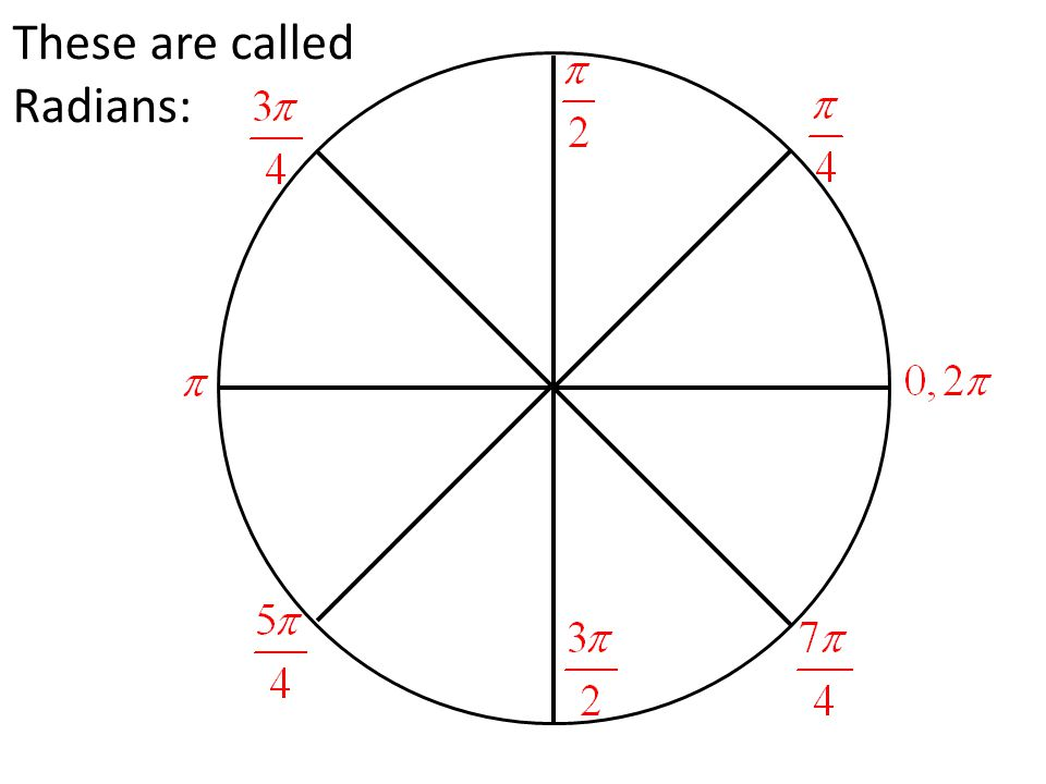 These are called Radians: